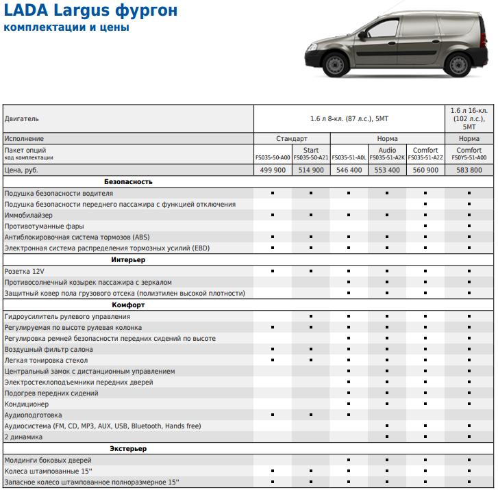 Комплектация и цены Лада Ларгус Фургон